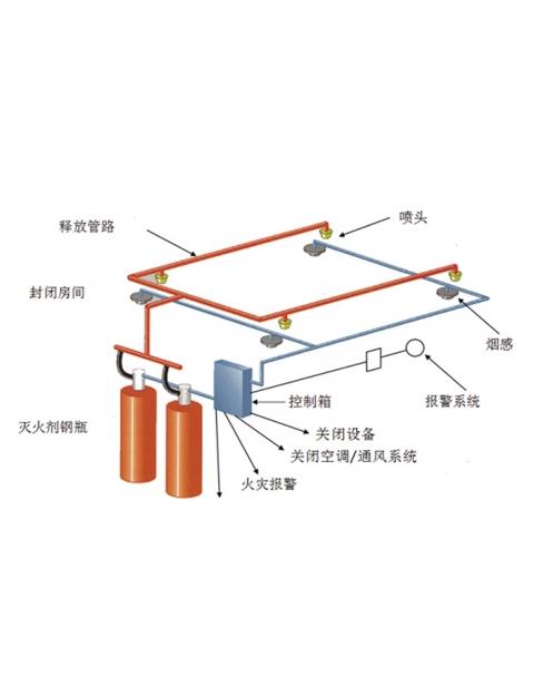 管網式全氟己酮固定滅火系統